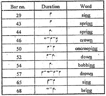 lengthening of voiced consonants