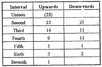 interval table