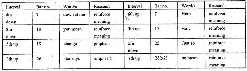 intervals used in text setting