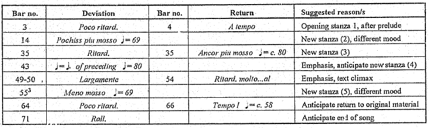 tempo indication